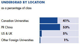 Undergrad by location 41% Canadian Universities, 53% PR China, 5% U.S.A. and U.K., 1% other