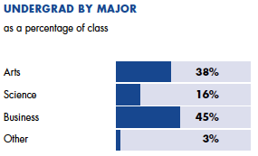 Undergrad by Major 38% Arts, 16% Science, 45% Business, 3% other