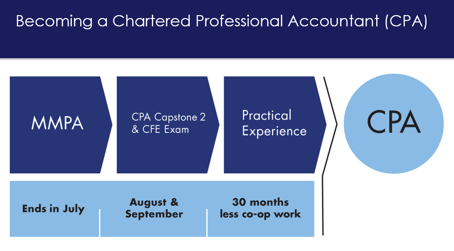 "Image; becoming a chartered professional accountant (CPA). Horizontal flow chart, arrow overlaid text reads ""MMPA ends in July"", second arrow with overlaid text reads "" CPA Capstone 2 & CFE Exam ends August & Septemebr"" third arrow in flow chart with overlaid text reads ""practical experience ends 30 months less co-op work"". Consult the CPAO Website at www.cpaontario.ca"